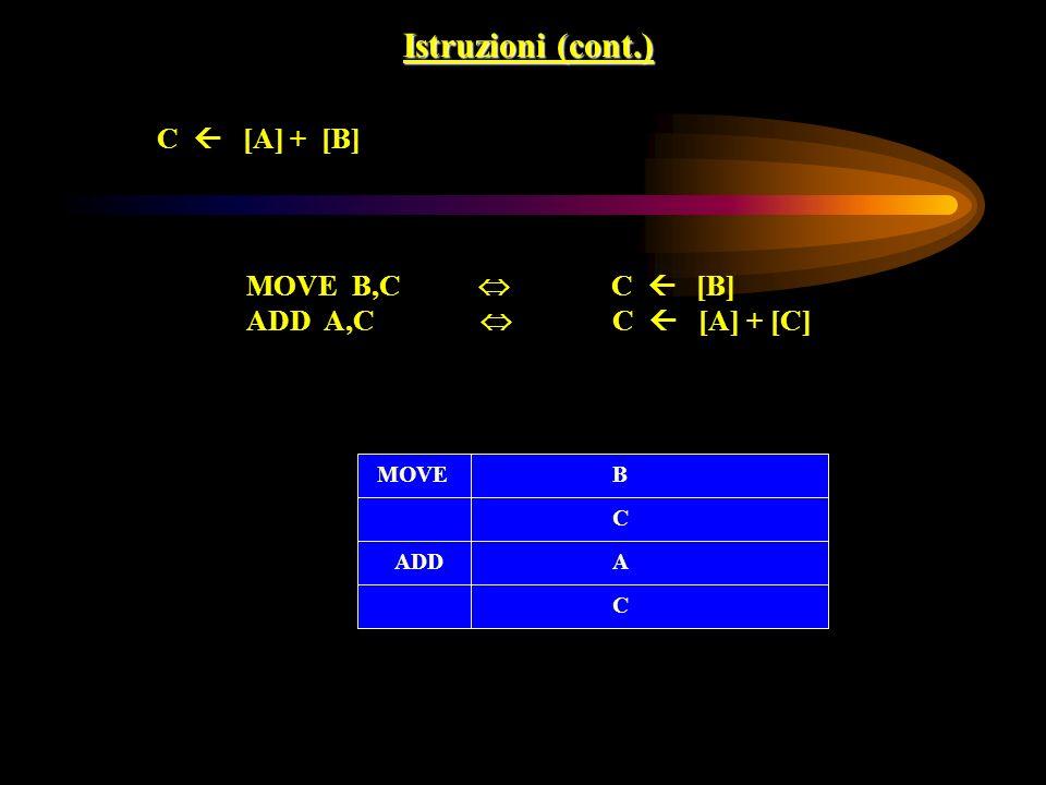 Istruzioni (cont.) C  [A] + [B] MOVE B,C  C  [B]